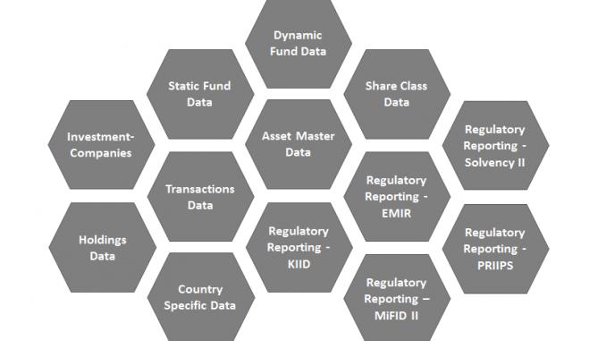 FundsXML 4.0 Modules
