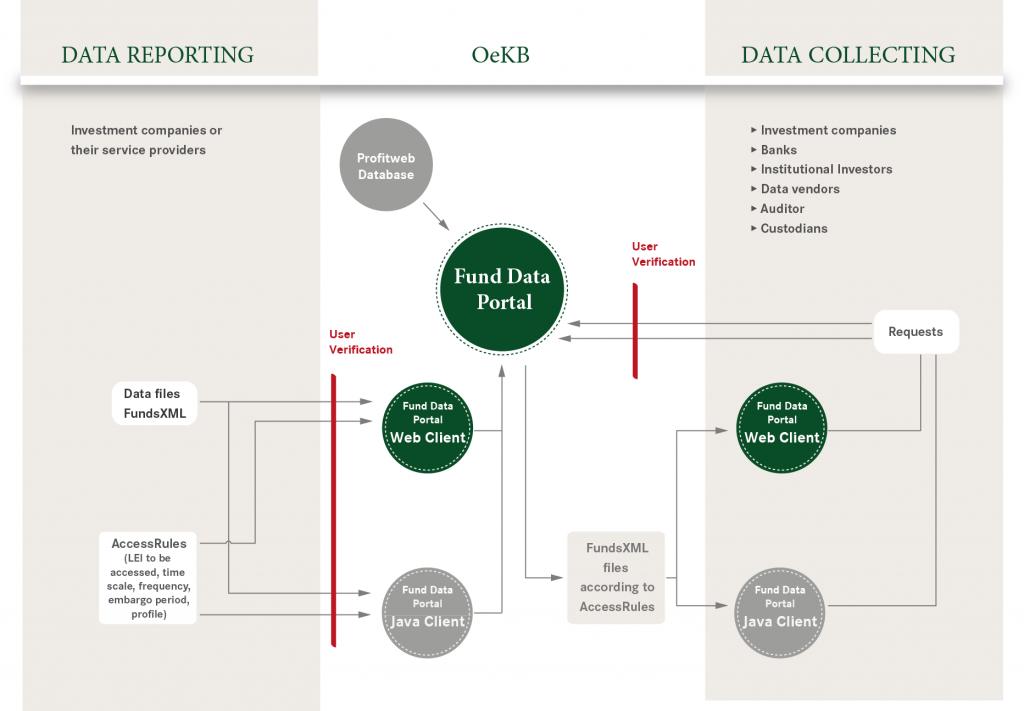 OeKB Fund Data Portal